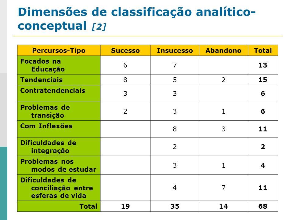 Dimensões de classificação analítico-conceptual [2]